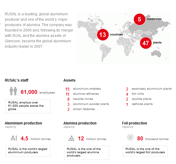 Rusal facts & figures - September 2015